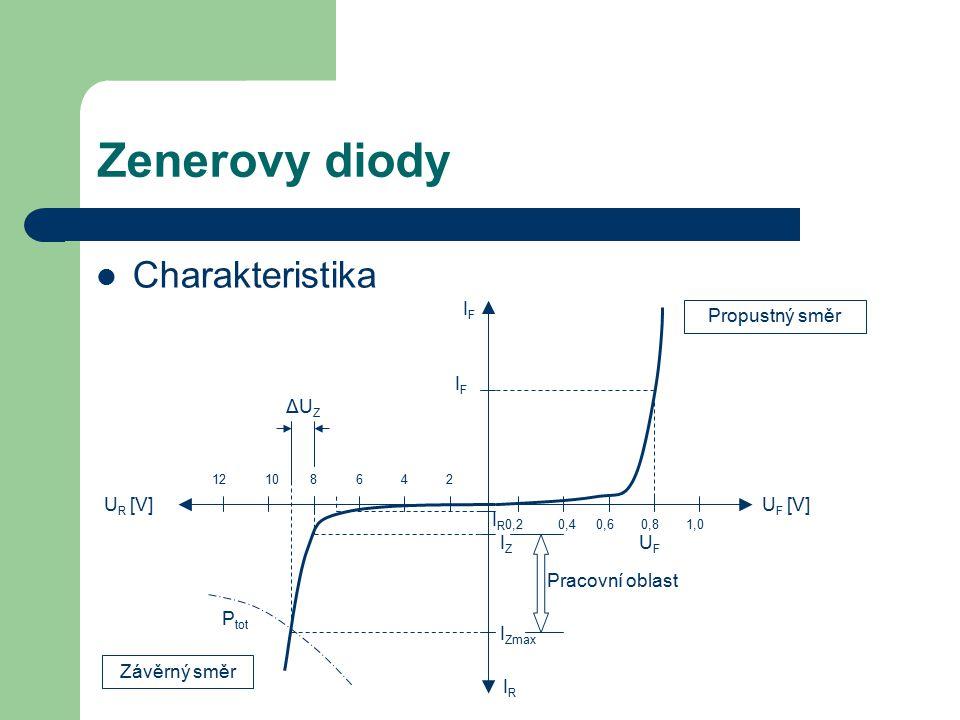 Zenerovy diody Charakteristika IF Propustný směr IF ΔUZ UR [V] UF [V]
